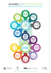 SHARECITY'S Manifesto for Sustainable Food Sharing