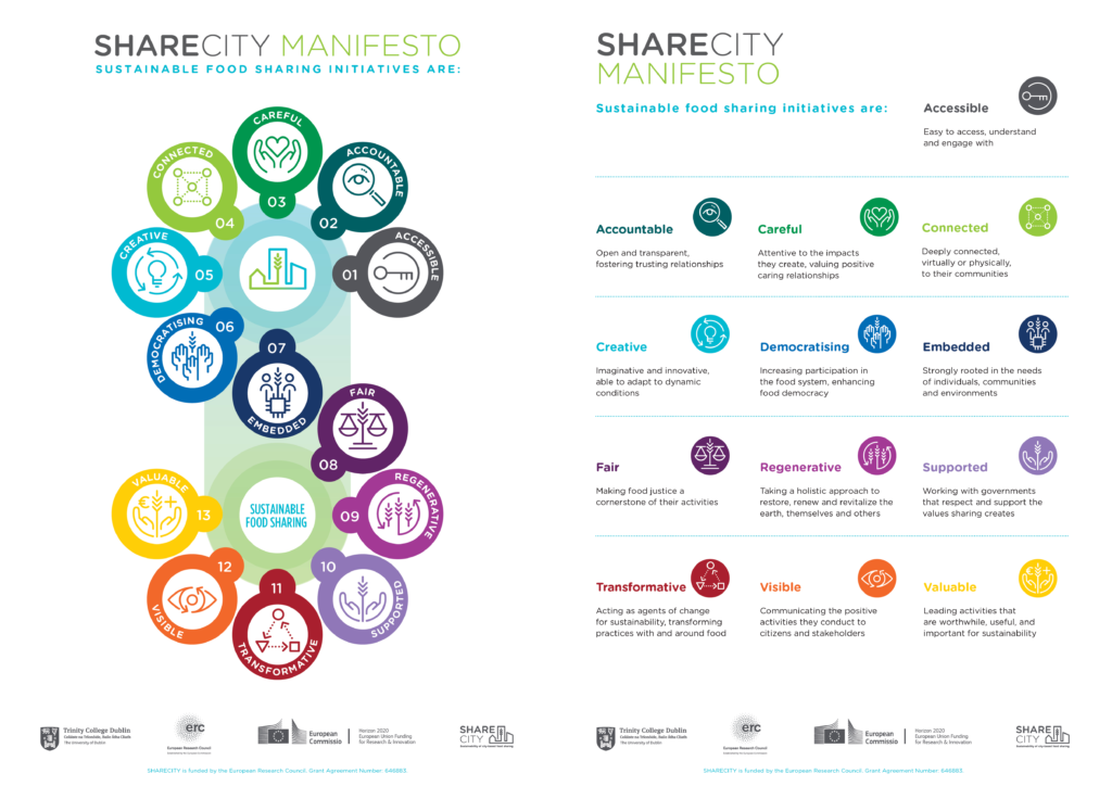 SHARECITY Food Sharing Manifesto